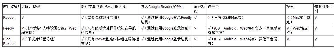 RSS阅读器功能对比